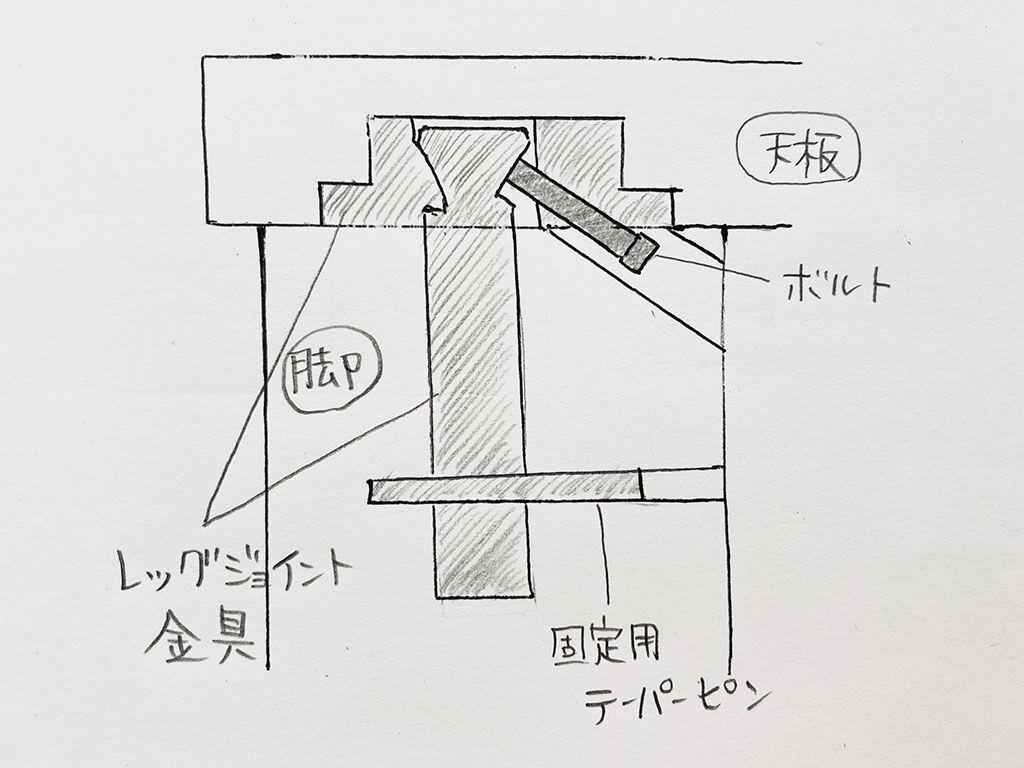レッグジョイント金具の構造